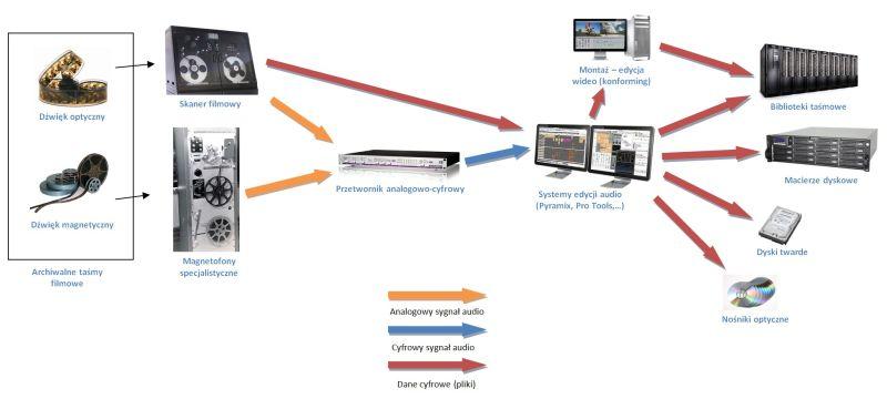 Digitalizacja audio z analogowych nośników optycznych