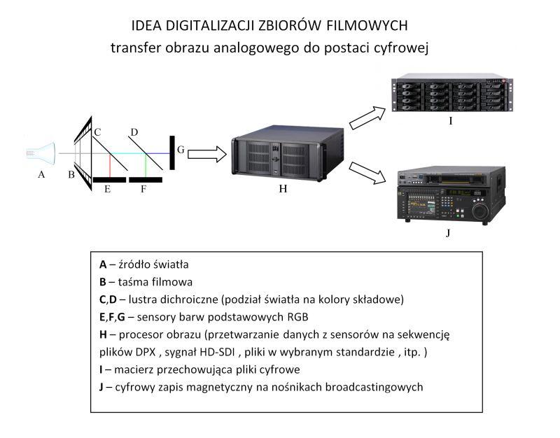 Idea digitalizacji