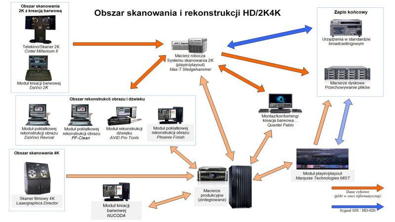 Rewitalizacja cyfrowa 2K_4K